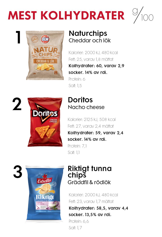 kalorier och kolhydrater