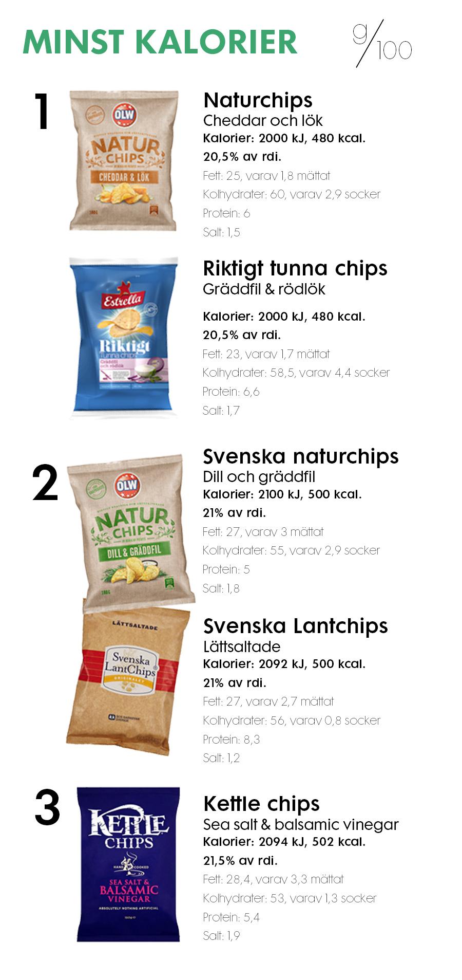 kolhydrater i chips